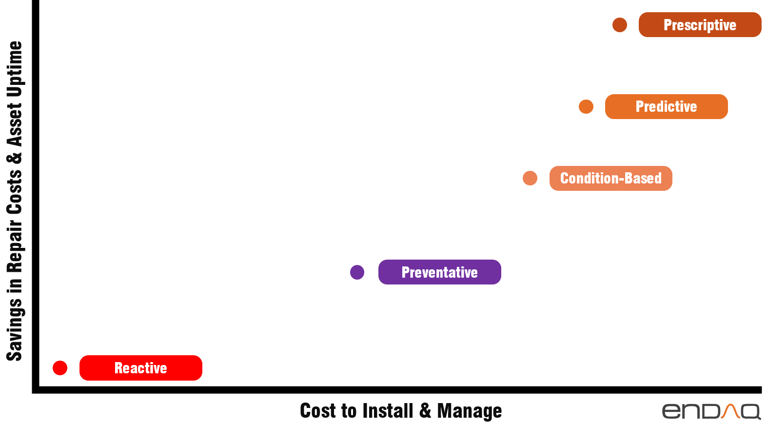 Vibration-PredReturn on Investment and Cost to Repair Asset Uptime chart