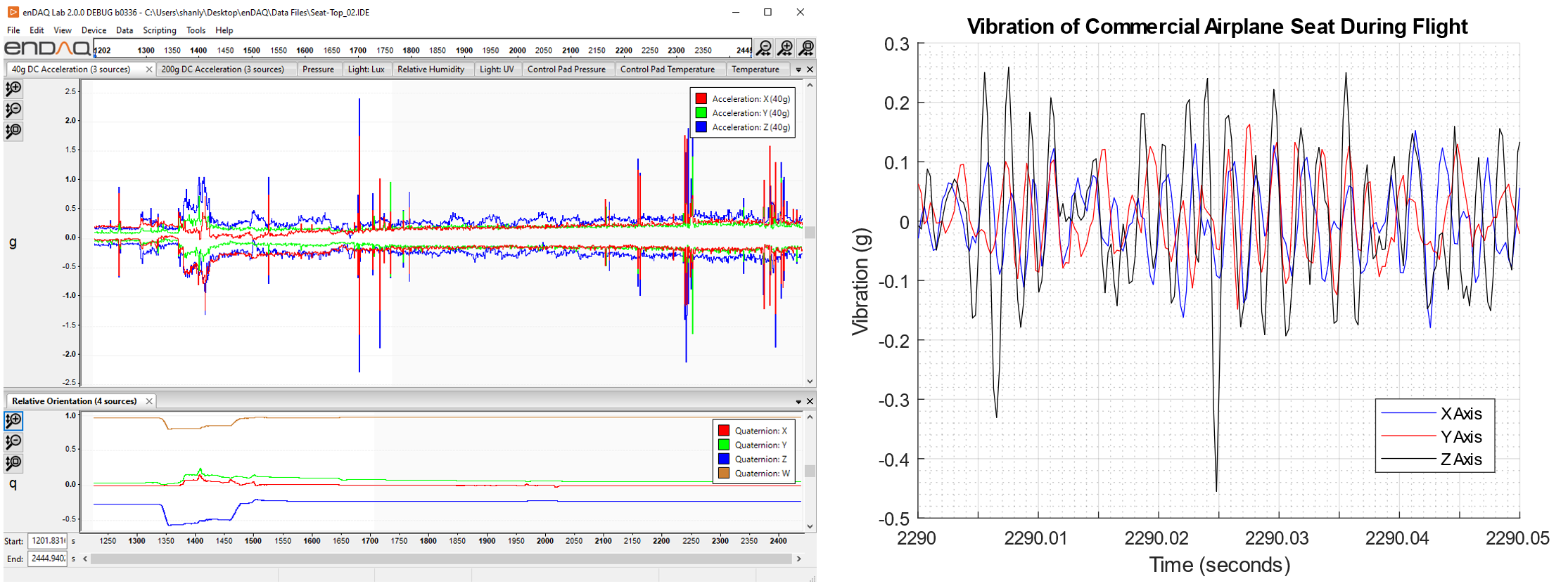 Vibration data from an Airbus A320